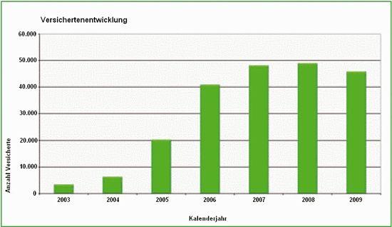 Versichertenentwicklung2009
